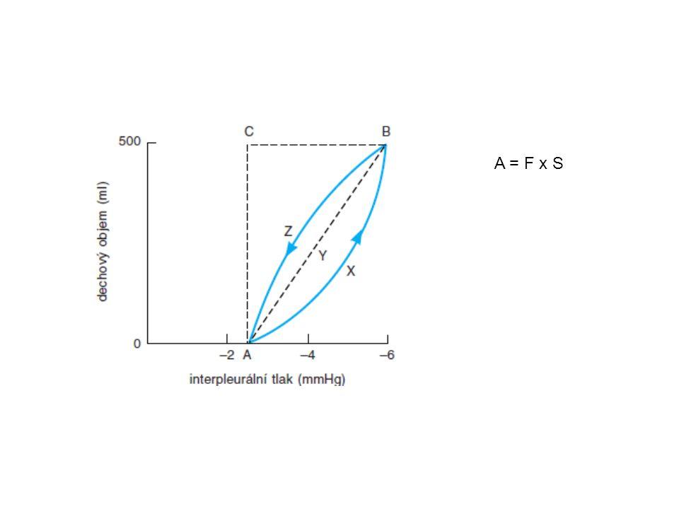 A = F x S