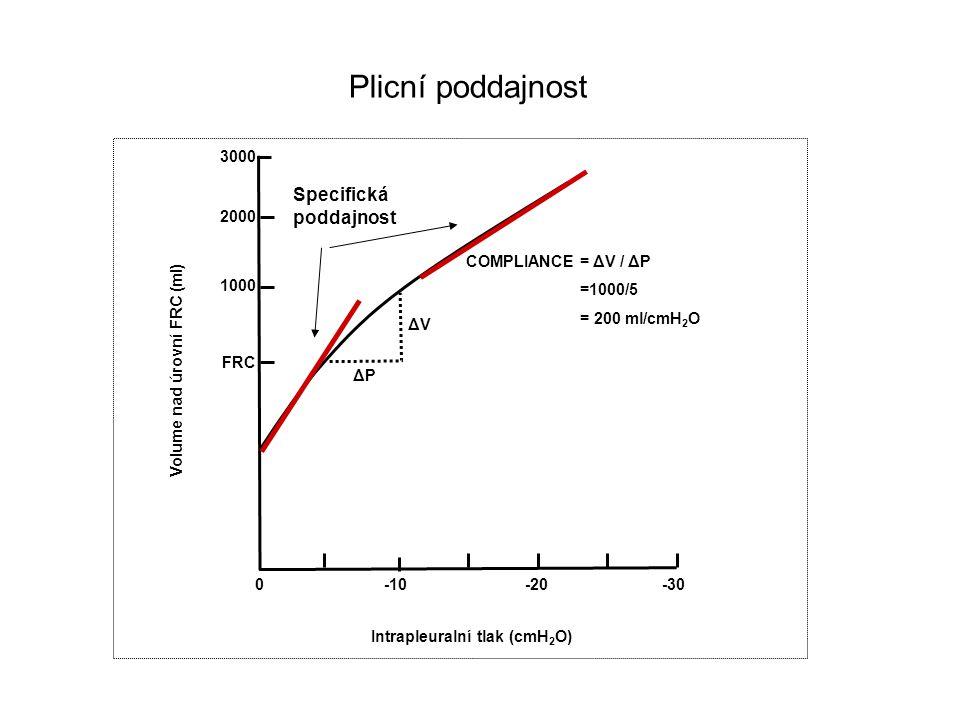 3000 2000 1000 FRC 0-10-20-30 Intrapleuralní tlak (cmH 2 O) Volume nad úrovní FRC (ml) COMPLIANCE= ΔV / ΔP =1000/5 = 200 ml/cmH 2 O ΔVΔV ΔPΔP Plicní p