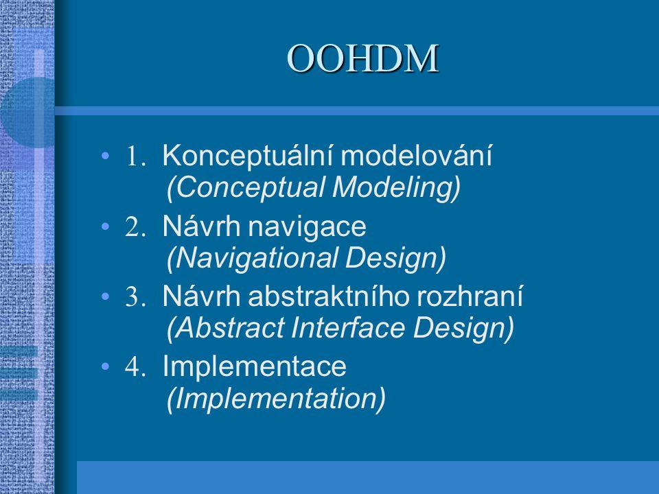 OOHDM 1. Konceptuální modelování (Conceptual Modeling) 2. Návrh navigace (Navigational Design) 3. Návrh abstraktního rozhraní (Abstract Interface Desi