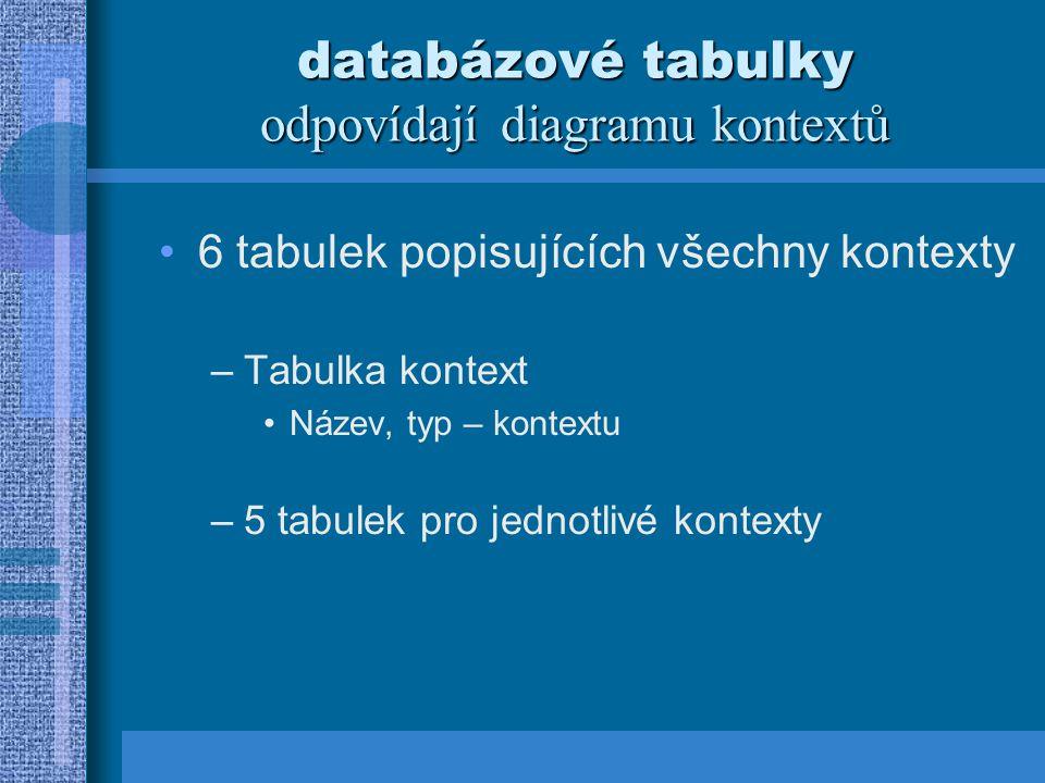 databázové tabulky odpovídají diagramu kontextů 6 tabulek popisujících všechny kontexty –Tabulka kontext Název, typ – kontextu –5 tabulek pro jednotlivé kontexty