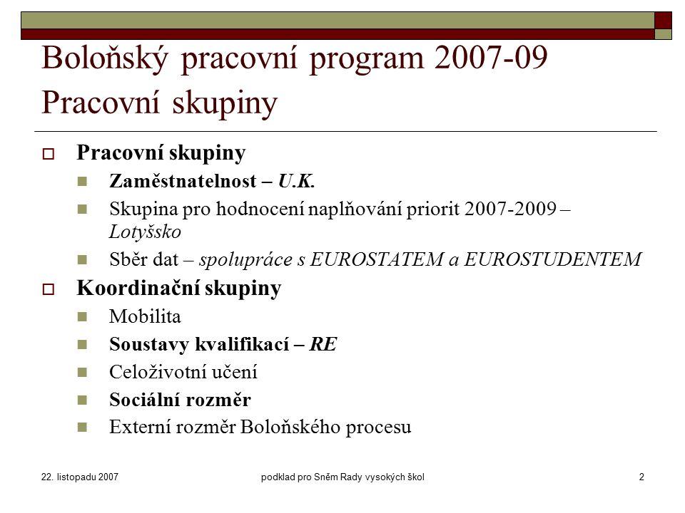22. listopadu 2007podklad pro Sněm Rady vysokých škol2 Boloňský pracovní program 2007-09 Pracovní skupiny  Pracovní skupiny Zaměstnatelnost – U.K. Sk