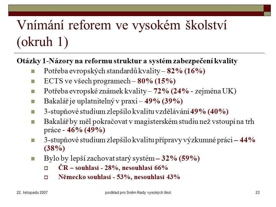 22. listopadu 2007podklad pro Sněm Rady vysokých škol23 Vnímání reforem ve vysokém školství (okruh 1) Otázky 1-Názory na reformu struktur a systém zab