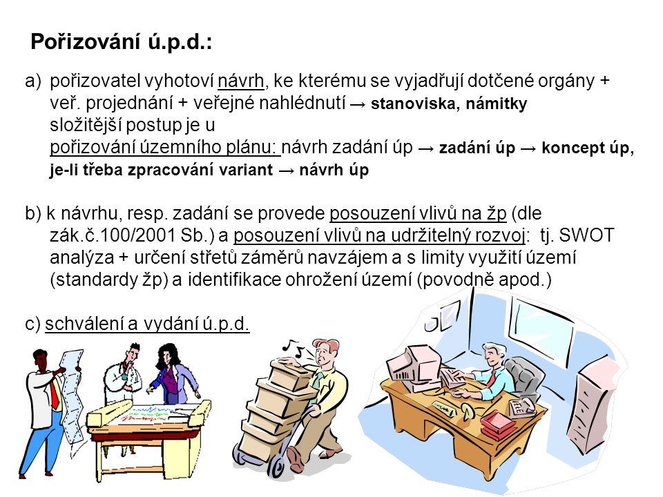 Pořizování ú.p.d.: a)pořizovatel vyhotoví návrh, ke kterému se vyjadřují dotčené orgány + veř.