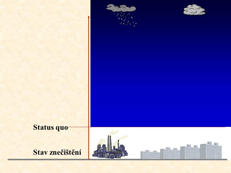 Status quo Stav znečištění