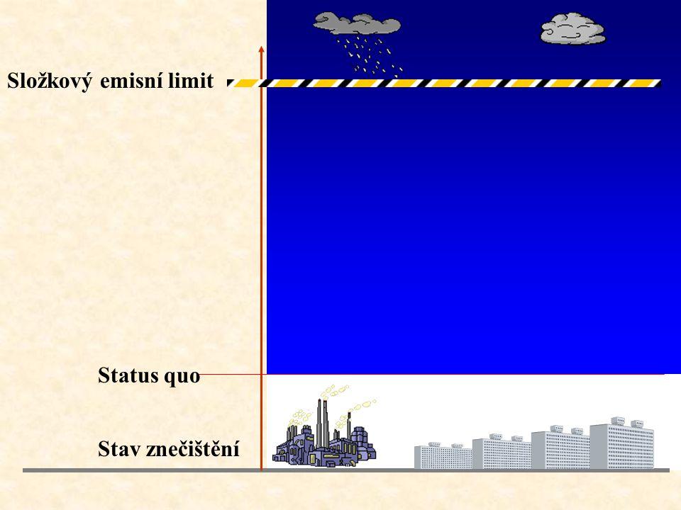Status quo Stav znečištění Složkový emisní limit