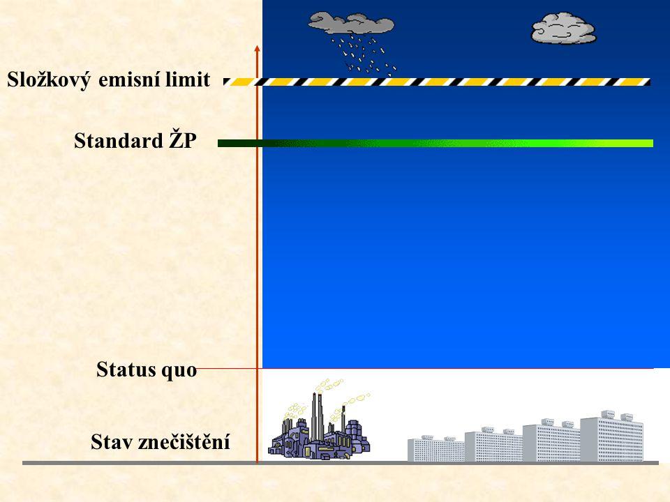 Status quo Stav znečištění Standard ŽP Složkový emisní limit