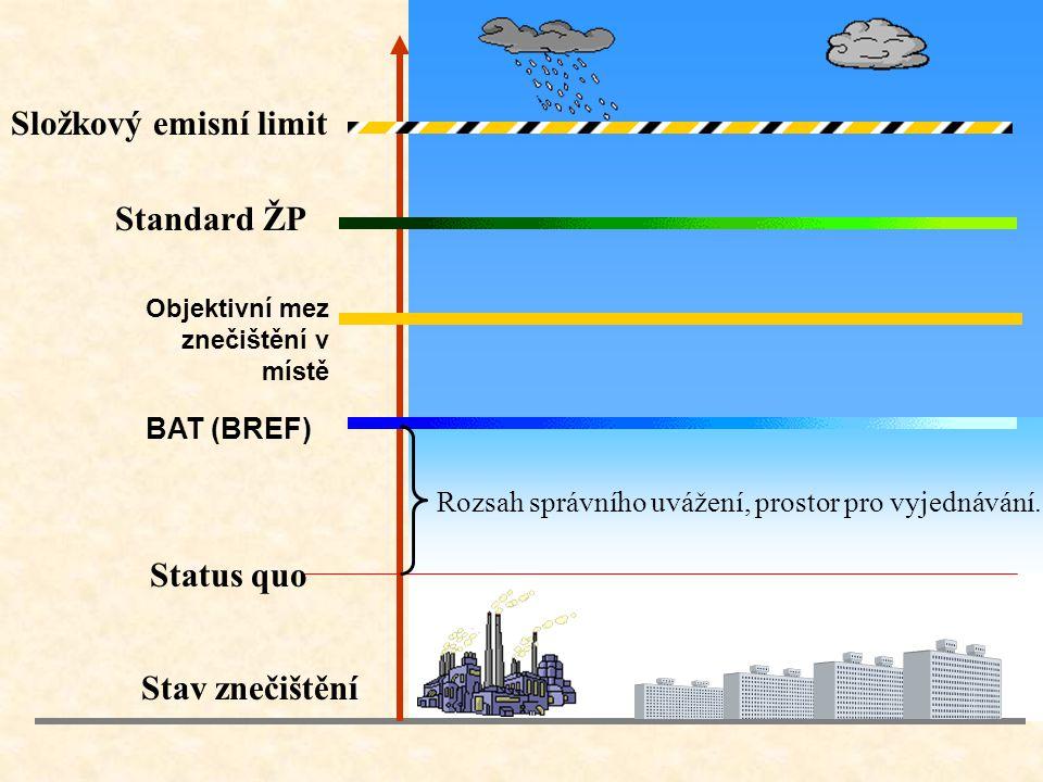 Status quo Stav znečištění BAT (BREF) Objektivní mez znečištění v místě Standard ŽP Složkový emisní limit Rozsah správního uvážení, prostor pro vyjednávání.