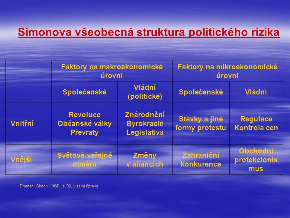 Simonova všeobecná struktura politického rizika Faktory na makroekonomické úrovni Faktory na mikroekonomické úrovni Společenské Vládní (politické) SpolečenskéVládní Vnitřní Revoluce Občanské války Převraty Znárodnění Byrokracie Legislativa Stávky a jiné formy protestu Regulace Kontrola cen Vnější Světové veřejné mínění Změny v aliancích Zahraniční konkurence Obchodní protekcionis mus Pramen: Simon (1984), s.