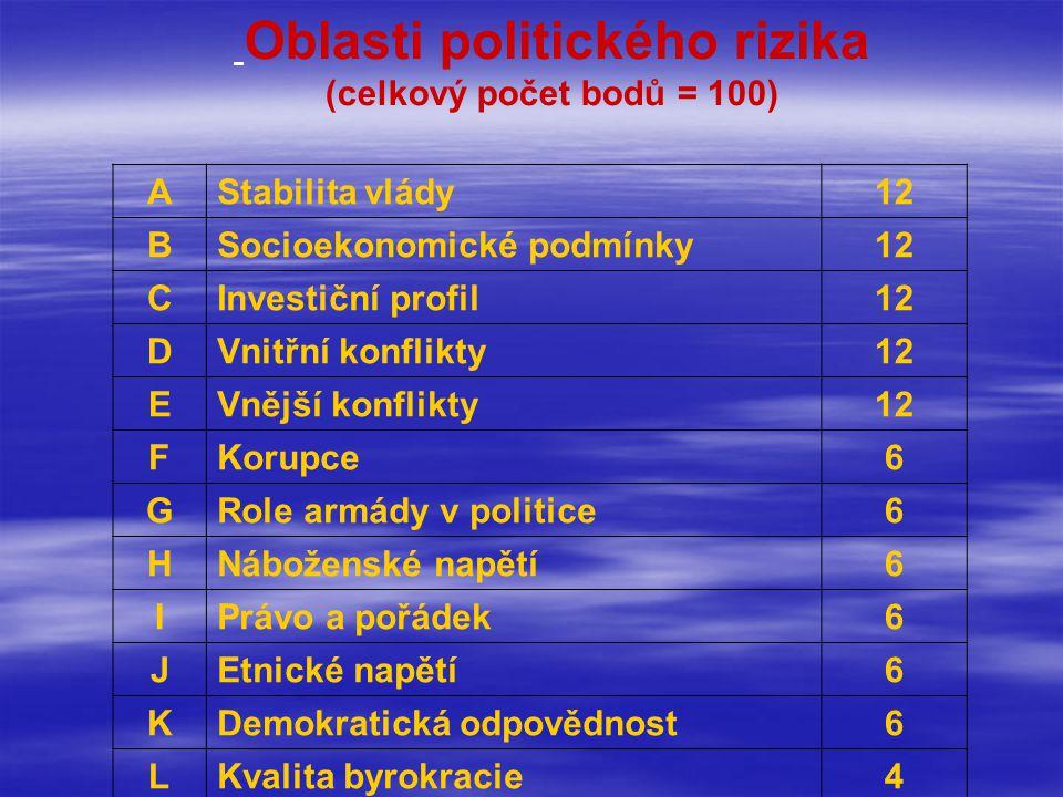 Oblasti politického rizika (celkový počet bodů = 100) AStabilita vlády12 BSocioekonomické podmínky12 CInvestiční profil12 DVnitřní konflikty12 EVnější konflikty12 FKorupce6 GRole armády v politice6 HNáboženské napětí6 IPrávo a pořádek6 JEtnické napětí6 KDemokratická odpovědnost6 LKvalita byrokracie4