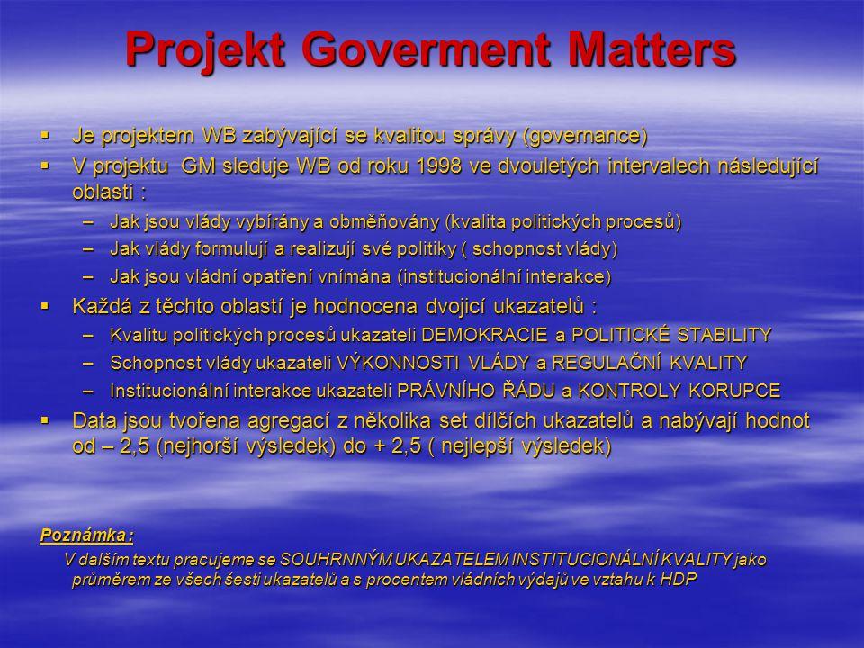 Projekt Goverment Matters  Je projektem WB zabývající se kvalitou správy (governance)  V projektu GM sleduje WB od roku 1998 ve dvouletých intervalech následující oblasti : –Jak jsou vlády vybírány a obměňovány (kvalita politických procesů) –Jak vlády formulují a realizují své politiky ( schopnost vlády) –Jak jsou vládní opatření vnímána (institucionální interakce)  Každá z těchto oblastí je hodnocena dvojicí ukazatelů : –Kvalitu politických procesů ukazateli DEMOKRACIE a POLITICKÉ STABILITY –Schopnost vlády ukazateli VÝKONNOSTI VLÁDY a REGULAČNÍ KVALITY –Institucionální interakce ukazateli PRÁVNÍHO ŘÁDU a KONTROLY KORUPCE  Data jsou tvořena agregací z několika set dílčích ukazatelů a nabývají hodnot od – 2,5 (nejhorší výsledek) do + 2,5 ( nejlepší výsledek) Poznámka : V dalším textu pracujeme se SOUHRNNÝM UKAZATELEM INSTITUCIONÁLNÍ KVALITY jako průměrem ze všech šesti ukazatelů a s procentem vládních výdajů ve vztahu k HDP V dalším textu pracujeme se SOUHRNNÝM UKAZATELEM INSTITUCIONÁLNÍ KVALITY jako průměrem ze všech šesti ukazatelů a s procentem vládních výdajů ve vztahu k HDP