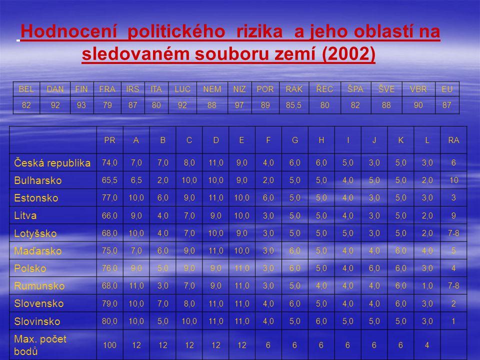 Hodnocení politického rizika a jeho oblastí na sledovaném souboru zemí (2002) BELDANFINFRAIRSITALUCNEMNIZPORRAKŘECŠPAŠVEVBREU 8292937987809288978985,58082889087 PRABCDEFGHIJKLRA Česká republika 74,07,0 8,011,09,04,06,0 5,03,05,03,06 Bulharsko 65,56,52,010,0 9,02,05,0 4,05,0 2,010 Estonsko 77,010,06,09,011,010,06,05,0 4,03,05,03,03 Litva 66,09,04,07,09,010,03,05,0 4,03,05,02,09 Lotyšsko 68,010,04,07,010,09,03,05,0 3,05,02,07-8 Maďarsko 75,07,06,09,011,010,03,06,05,04,0 6,04,05 Polsko 76,09,05,09,0 11,03,06,05,04,06,0 3,04 Rumunsko 68,011,03,07,09,011,03,05,04,0 6,01,07-8 Slovensko 79,010,07,08,011,0 4,06,05,04,0 6,03,02 Slovinsko 80,010,05,010,011,0 4,05,06,05,0 3,01 Max.
