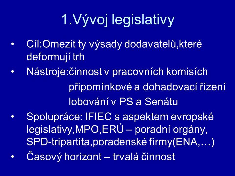 1.Vývoj legislativy Cíl:Omezit ty výsady dodavatelů,které deformují trh Nástroje:činnost v pracovních komisích připomínkové a dohadovací řízení lobování v PS a Senátu Spolupráce: IFIEC s aspektem evropské legislativy,MPO,ERÚ – poradní orgány, SPD-tripartita,poradenské firmy(ENA,…) Časový horizont – trvalá činnost