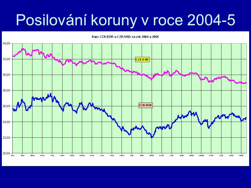 Vliv dopadu cen elektřiny na exportéry Zvýšení cen elektřiny v Kč 2004-05 …..23% Zpevnění koruny vůči euru 2004-05 ….13,8% Zpevnění koruny vůči USD 2004-05…..10,2% Zvýšení cen elektřiny v euru ……………36,8% Zvýšení cen elektřiny v USD …………..33,2% Platby za elektřinu i plyn nasmlouvány v Kč, není nabídka na obchodování v jiné měně