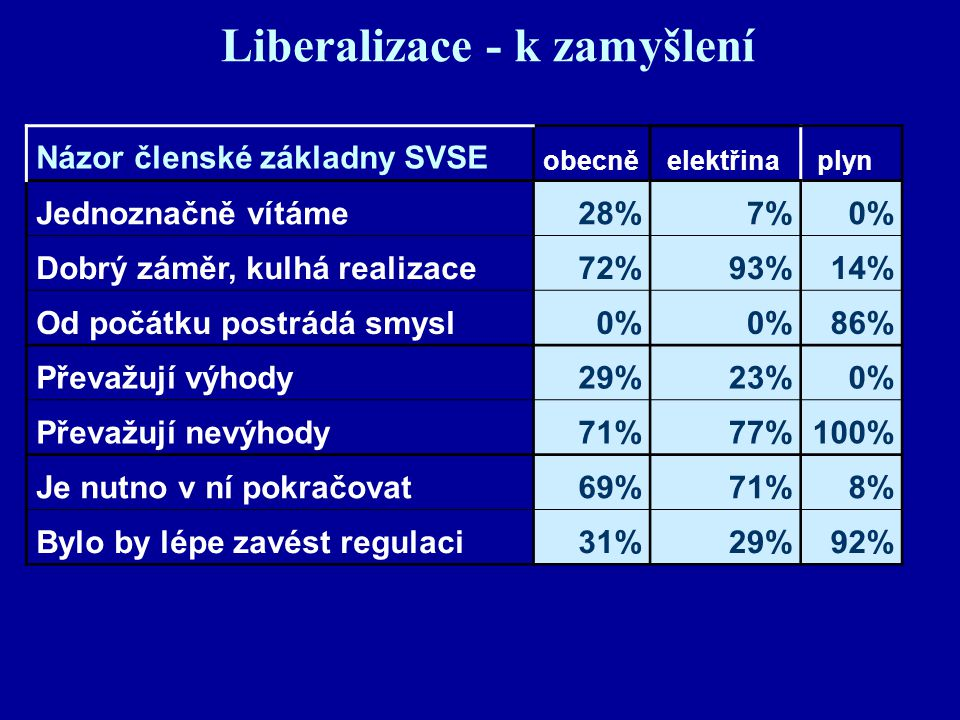 Liberalizace - k zamyšlení Názor členské základny SVSE obecně elektřina plyn Jednoznačně vítáme28%7%0% Dobrý záměr, kulhá realizace72%93%14% Od počátku postrádá smysl0% 86% Převažují výhody29%23%0% Převažují nevýhody71%77%100% Je nutno v ní pokračovat69%71%8% Bylo by lépe zavést regulaci31%29%92%