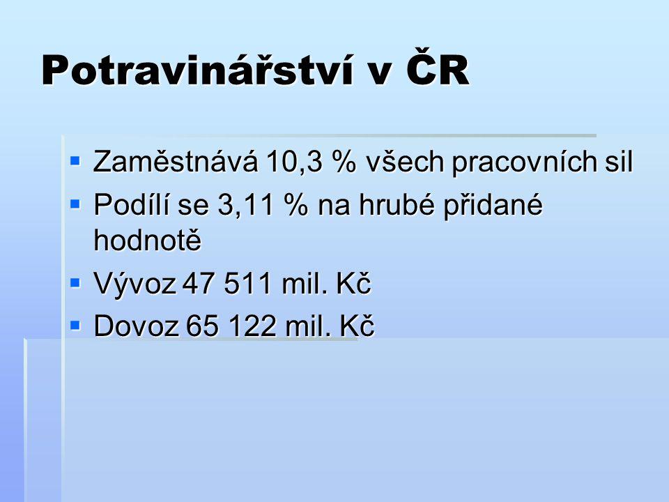 Potravinářství v ČR  Zaměstnává 10,3 % všech pracovních sil  Podílí se 3,11 % na hrubé přidané hodnotě  Vývoz 47 511 mil. Kč  Dovoz 65 122 mil. Kč