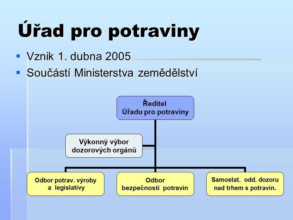 Úřad pro potraviny  Vznik 1. dubna 2005  Součástí Ministerstva zemědělství Ředitel Úřadu pro potraviny Odbor potrav. výroby a legislativy Odbor bezp