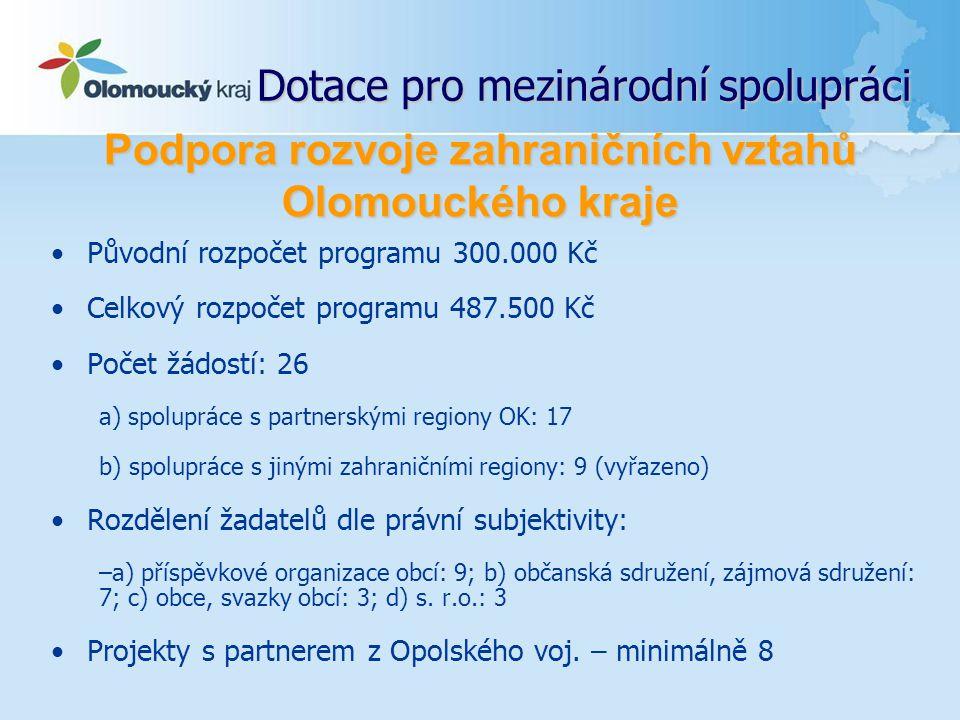 Dotace pro mezinárodní spolupráci Původní rozpočet programu 300.000 Kč Celkový rozpočet programu 487.500 Kč Počet žádostí: 26 a) spolupráce s partnerskými regiony OK: 17 b) spolupráce s jinými zahraničními regiony: 9 (vyřazeno) Rozdělení žadatelů dle právní subjektivity: –a) příspěvkové organizace obcí: 9; b) občanská sdružení, zájmová sdružení: 7; c) obce, svazky obcí: 3; d) s.