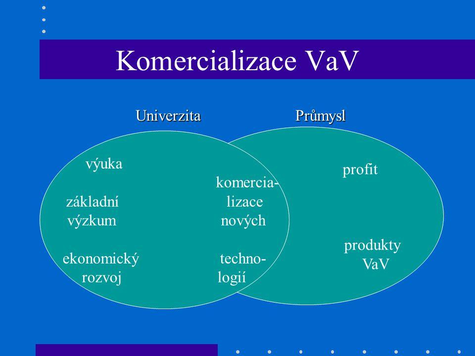 Komercializace VaV UniverzitaPrůmysl Univerzita Průmysl profit produkty VaV výuka komercia- základní lizace výzkum nových ekonomický techno- rozvoj logií