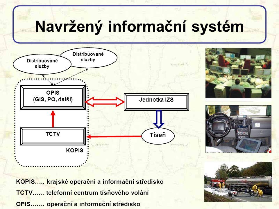 Navržený informační systém KOPIS OPIS (GIS, PO, další) Jednotka IZS Tíseň TCTV Distribuované služby Distribuované služby KOPIS….. krajské operační a i