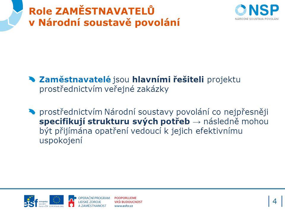Katalog Národní soustavy povolání Katalog odráží aktuální požadavky na jednotlivé pracovní činnosti, jak je vidí zaměstnavatelé reprezentovaní Sektorovými radami, čím že je zároveň definována poptávka na českém trhu práce.
