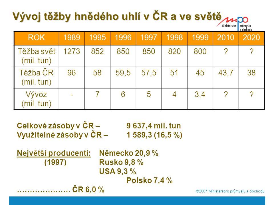  2007  Ministerstvo průmyslu a obchodu Vývoj těžby hnědého uhlí v ČR a ve světě ROK19891995199619971998199920102020 Těžba svět (mil. tun) 127385285