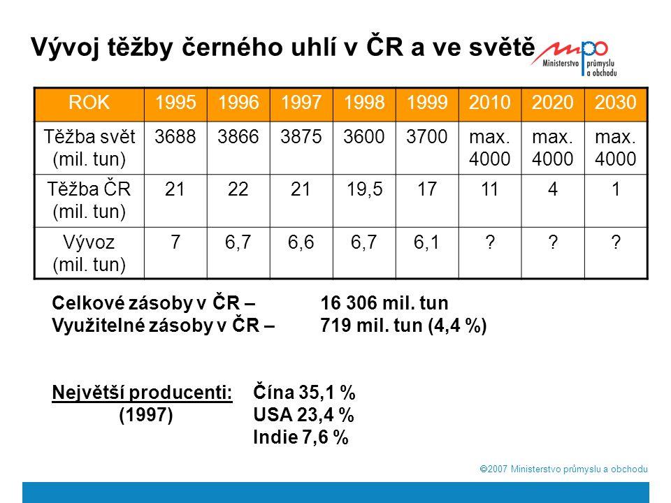  2007  Ministerstvo průmyslu a obchodu Vývoj těžby černého uhlí v ČR a ve světě ROK19951996199719981999201020202030 Těžba svět (mil. tun) 368838663