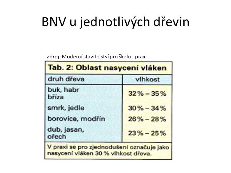 BNV u jednotlivých dřevin Zdroj: Moderní stavitelství pro školu i praxi
