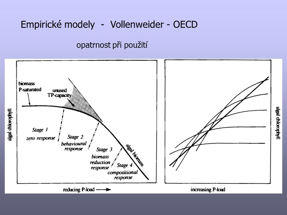 Empirické modely - Vollenweider - OECD opatrnost při použití