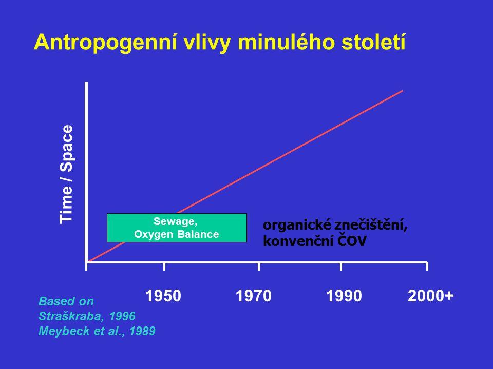 Antropogenní vlivy minulého století Sewage, Oxygen Balance Time / Space 1950197019902000+ Based on Straškraba, 1996 Meybeck et al., 1989 organické znečištění, konvenční ČOV