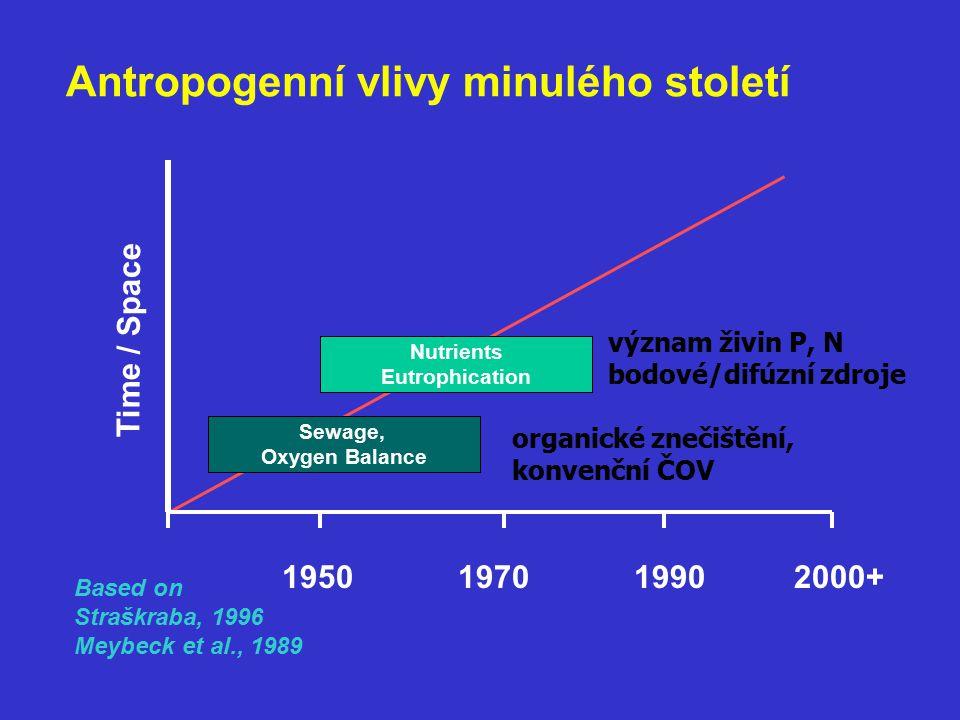 Nutrients Eutrophication Sewage, Oxygen Balance Time / Space 1950197019902000+ Based on Straškraba, 1996 Meybeck et al., 1989 Antropogenní vlivy minulého století organické znečištění, konvenční ČOV význam živin P, N bodové/difúzní zdroje
