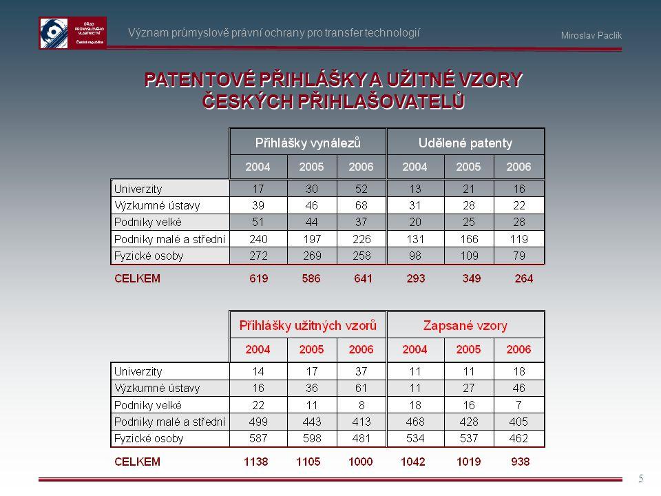 ÚŘAD PRŮMYSLOVÉHO VLASTNICTVÍ Česká republika 5 Význam průmyslově právní ochrany pro transfer technologií PATENTOVÉ PŘIHLÁŠKY A UŽITNÉ VZORY ČESKÝCH P