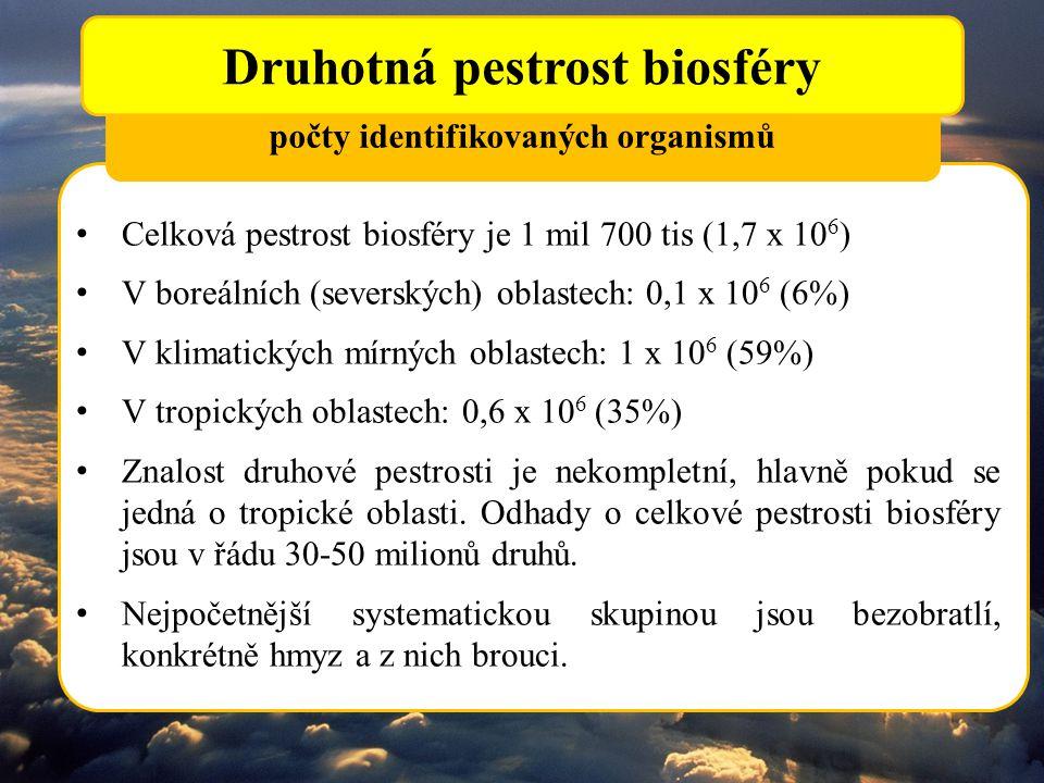 počty identifikovaných organismů Druhotná pestrost biosféry Celková pestrost biosféry je 1 mil 700 tis (1,7 x 10 6 ) V boreálních (severských) oblaste