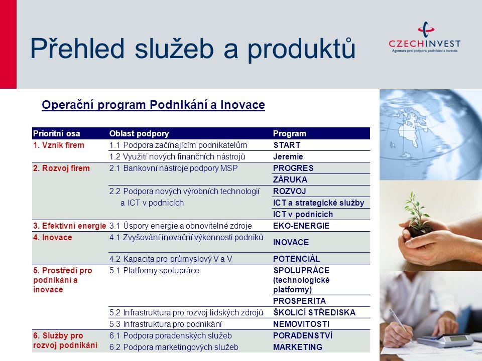 Přehled služeb a produktů Operační program Podnikání a inovace Prioritní osaOblast podporyProgram 1.
