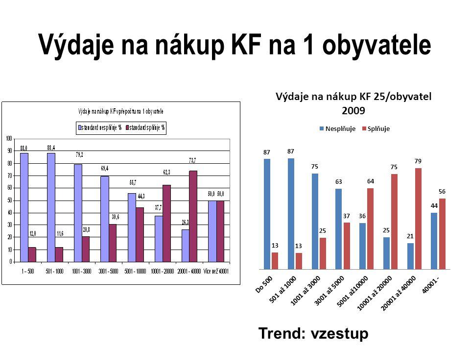 Výdaje na nákup KF na 1 obyvatele Trend: vzestup