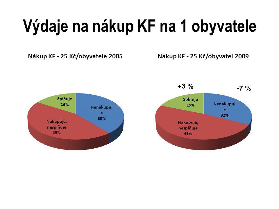 Výdaje na nákup KF na 1 obyvatele +3 % -7 %