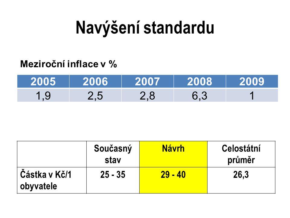 Navýšení standardu 20052006200720082009 1,92,52,86,31 Meziroční inflace v % Současný stav NávrhCelostátní průměr Částka v Kč/1 obyvatele 25 - 3529 - 4026,3