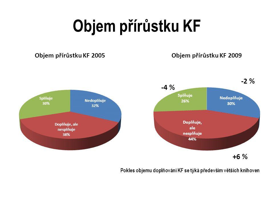 Objem přírůstku KF Pokles objemu doplňování KF se týká především větších knihoven