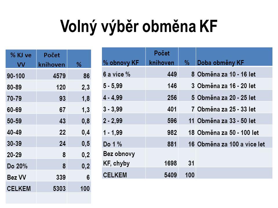 Volný výběr obměna KF % KJ ve VV Počet knihoven% 90-100457986 80-891202,3 70-79931,8 60-69671,3 50-59430,8 40-49220,4 30-39240,5 20-2980,2 Do 20%80,2 Bez VV3396 CELKEM5303100 % obnovy KF Počet knihoven%Doba obměny KF 6 a více %4498Obměna za 10 - 16 let 5 - 5,991463Obměna za 16 - 20 let 4 - 4,992565Obměna za 20 - 25 let 3 - 3,994017Obměna za 25 - 33 let 2 - 2,9959611Obměna za 33 - 50 let 1 - 1,9998218Obměna za 50 - 100 let Do 1 %88116Obměna za 100 a více let Bez obnovy KF, chyby169831 CELKEM5409100