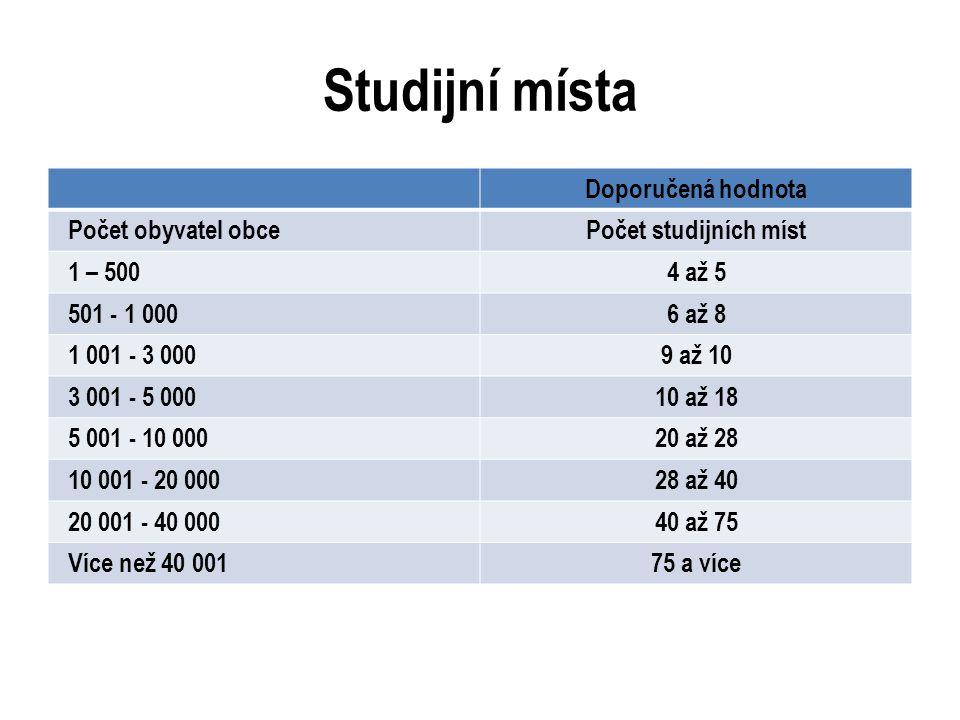 Studijní místa Doporučená hodnota Počet obyvatel obcePočet studijních míst 1 – 5004 až 5 501 - 1 0006 až 8 1 001 - 3 0009 až 10 3 001 - 5 00010 až 18 5 001 - 10 00020 až 28 10 001 - 20 00028 až 40 20 001 - 40 00040 až 75 Více než 40 00175 a více