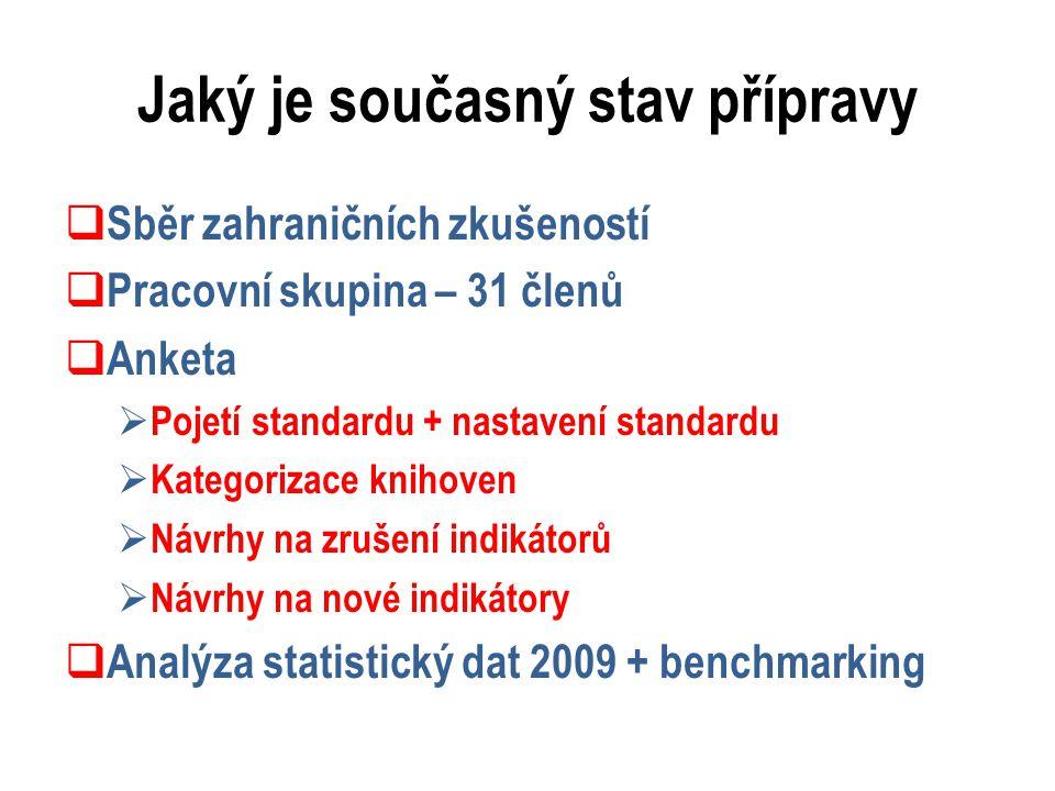 Jaký je současný stav přípravy  Sběr zahraničních zkušeností  Pracovní skupina – 31 členů  Anketa  Pojetí standardu + nastavení standardu  Kategorizace knihoven  Návrhy na zrušení indikátorů  Návrhy na nové indikátory  Analýza statistický dat 2009 + benchmarking