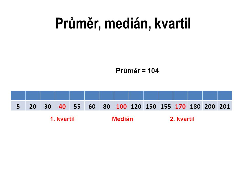 Průměr, medián, kvartil 5203040556080100120150155170180200201 Průměr = 104 Medián1.