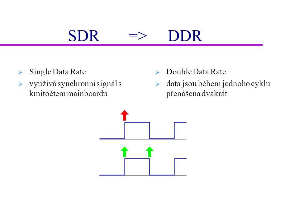 Hlavní paměť- realizace PC  DIP  SIPP  SIMM (30-pin)  SIMM (72-pin)  DIMM (SDRAM)  DIMM (DDR)