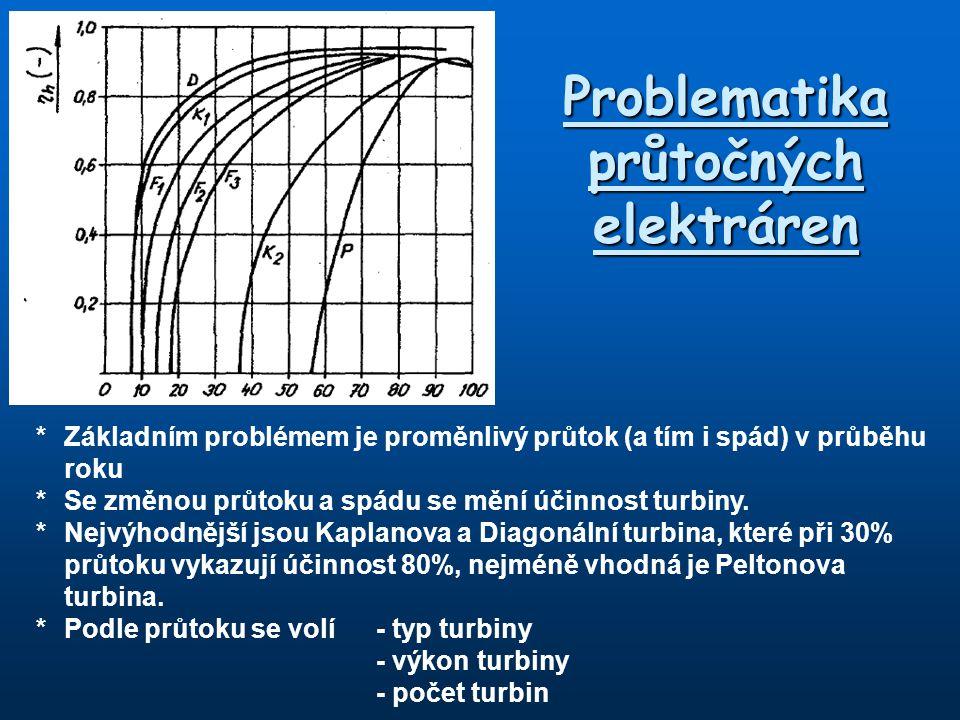 Problematika průtočných elektráren * Základním problémem je proměnlivý průtok (a tím i spád) v průběhu roku *Se změnou průtoku a spádu se mění účinnos