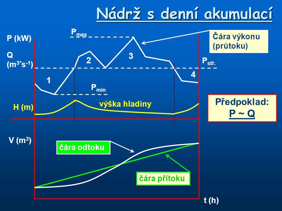 Nádrž s denní akumulací P (kW) Q (m 3* s -1 ) V (m 3 ) t (h) výška hladiny H (m) 1 4 2 3 P max P min P stř. čára přítoku čára odtoku Čára výkonu (průt