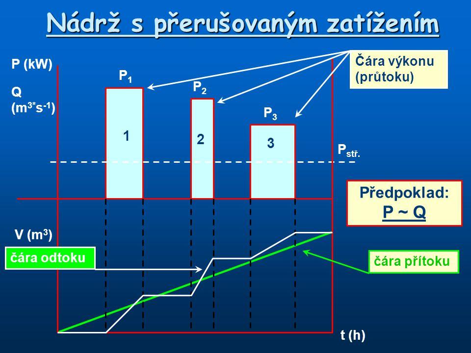 Nádrž s přerušovaným zatížením P (kW) Q (m 3* s -1 ) V (m 3 ) t (h) 1 2 3 P1P1 P2P2 P stř. čára přítoku čára odtoku Čára výkonu (průtoku) Předpoklad: