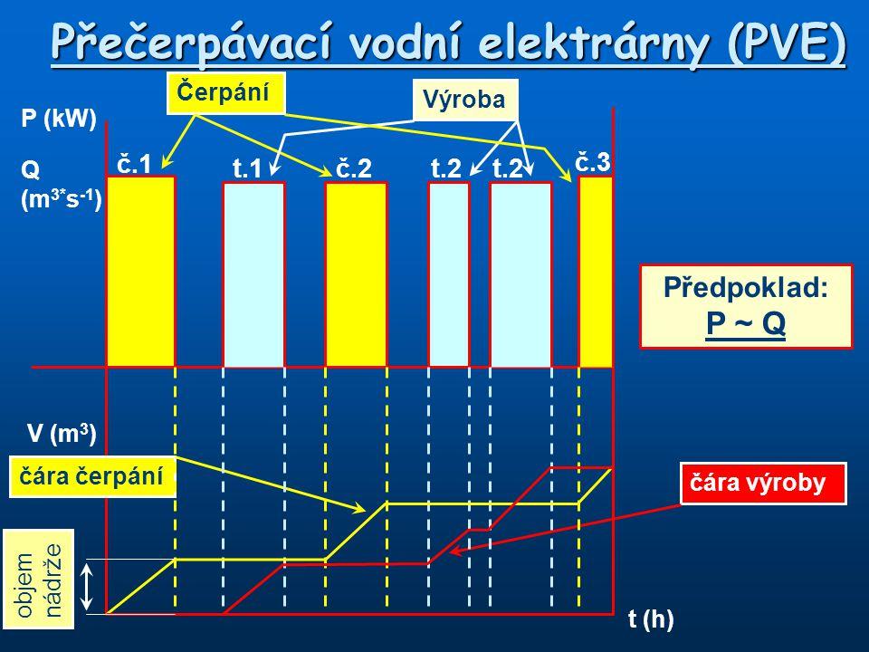 P (kW) Q (m 3* s -1 ) V (m 3 ) t (h) č.1 čára výroby čára čerpání Čerpání Předpoklad: P ~ Q t.1č.2t.2 č.3 Výroba objem nádrže