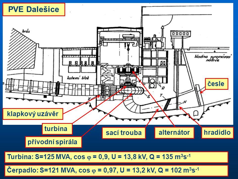 klapkový uzávěr sací trouba přívodní spirála česle turbina hradidloalternátor PVE Dalešice Turbina: S=125 MVA, cos  = 0,9, U = 13,8 kV, Q = 135 m 3 s
