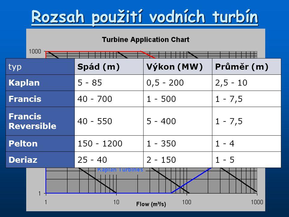 Rozsah použití vodních turbín typSpád (m)Výkon (MW)Průměr (m) Kaplan5 - 850,5 - 2002,5 - 10 Francis40 - 7001 - 5001 - 7,5 Francis Reversible 40 - 5505