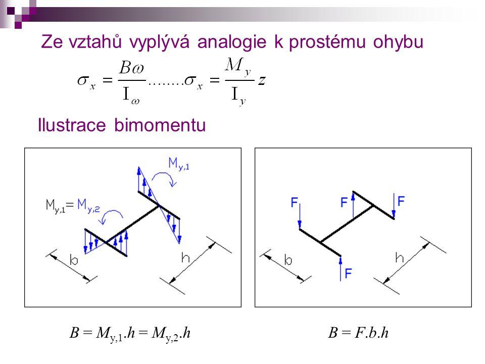Ze vztahů vyplývá analogie k prostému ohybu B = M y,1.h = M y,2.hB = F.b.hB = F.b.h Ilustrace bimomentu