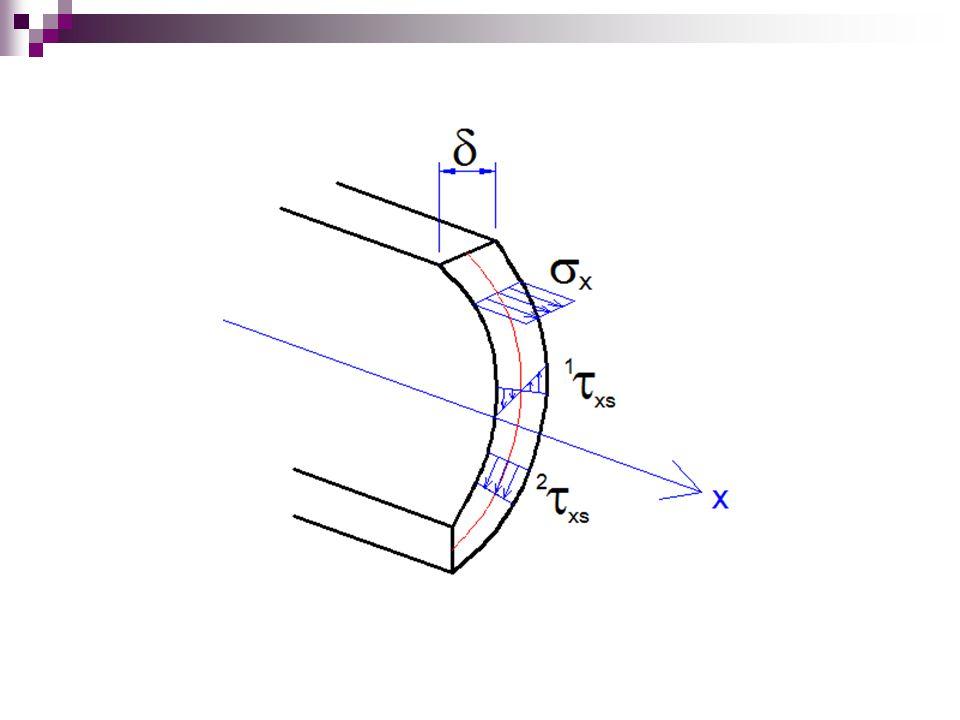 Ilustrace vzniku napětí  x 2  xs při kroucení tenkostěnného prutu